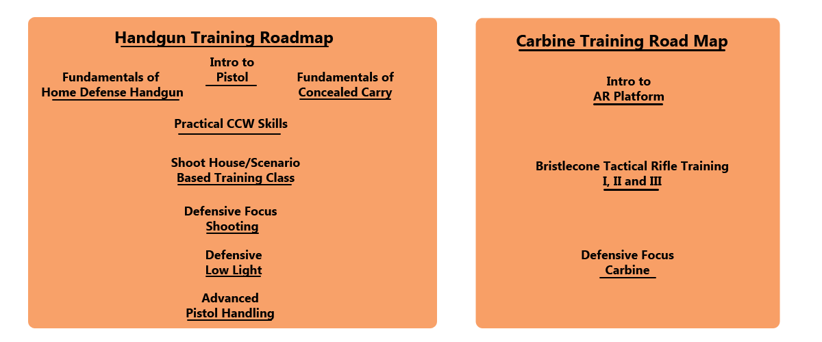 Training Road Map